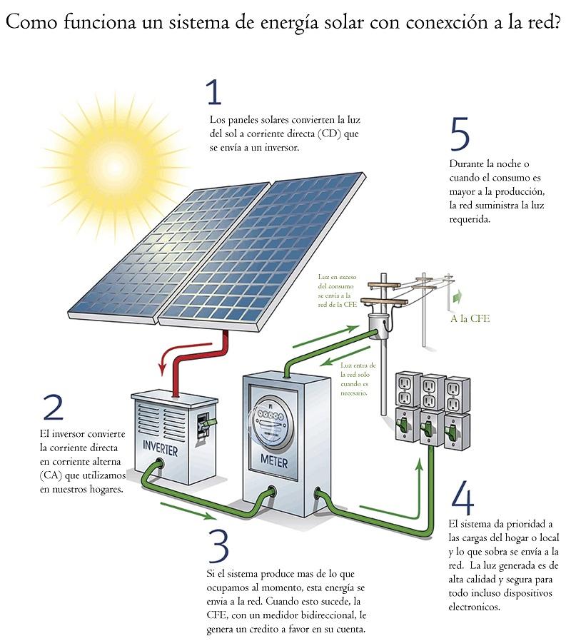 Como funciona sistema de paneles solares